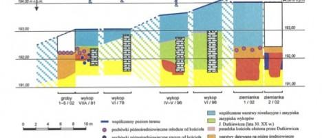 Wykresy i schematy